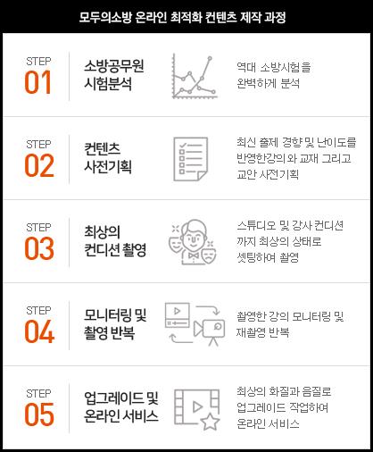 모두의소방 온라인최적화 컨텐츠 제작과정