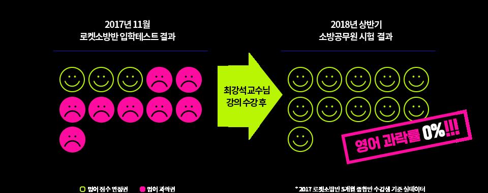 최강석 교수님 강의 수강 후 영어 과락률 0%!!!