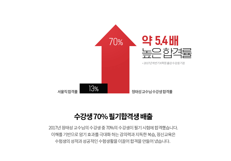 수강생 70% 필기합격생 배출
