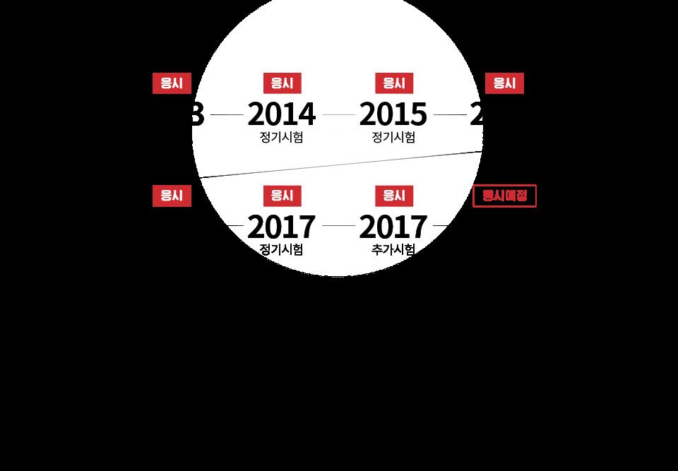 5년 연속, 소방시험 직접응시 및 문제복원