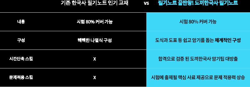 기존 한국사 필기노트 인기 교재 vs 필기노트 끝판왕! 도끼한국사 필기노트