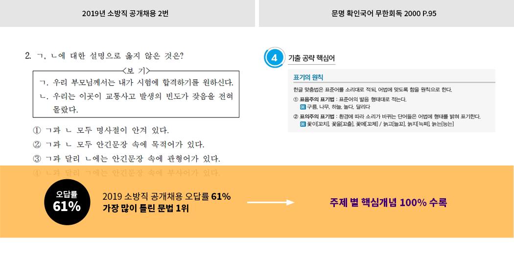 2019 소방국어 독해문제 핵심어휘 적중1!