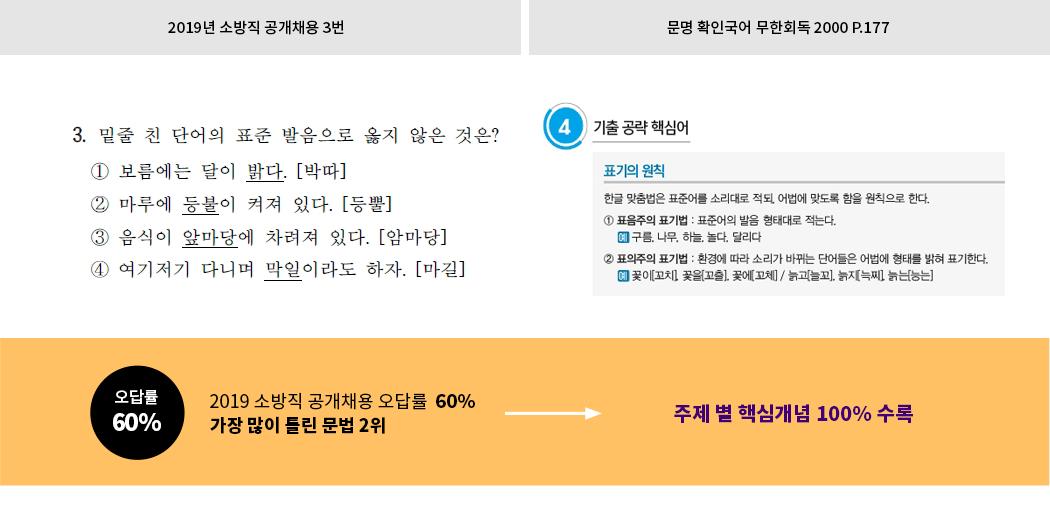 2019 소방국어 독해문제 핵심어휘 적중2!