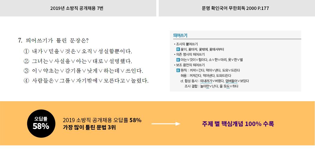 2019 소방국어 독해문제 핵심어휘 적중3!