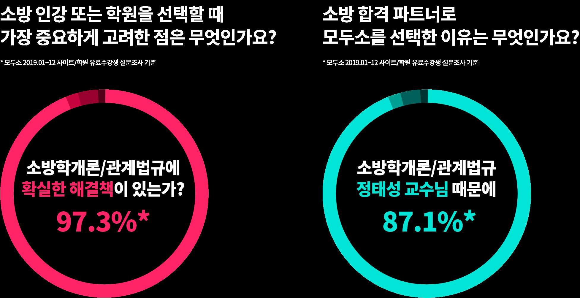 소방 합격 파트너로 모두소를 선택한 이유는 무엇인가요? 소방학개론/관계법규에 정태성 교수님 때문에 87.1%